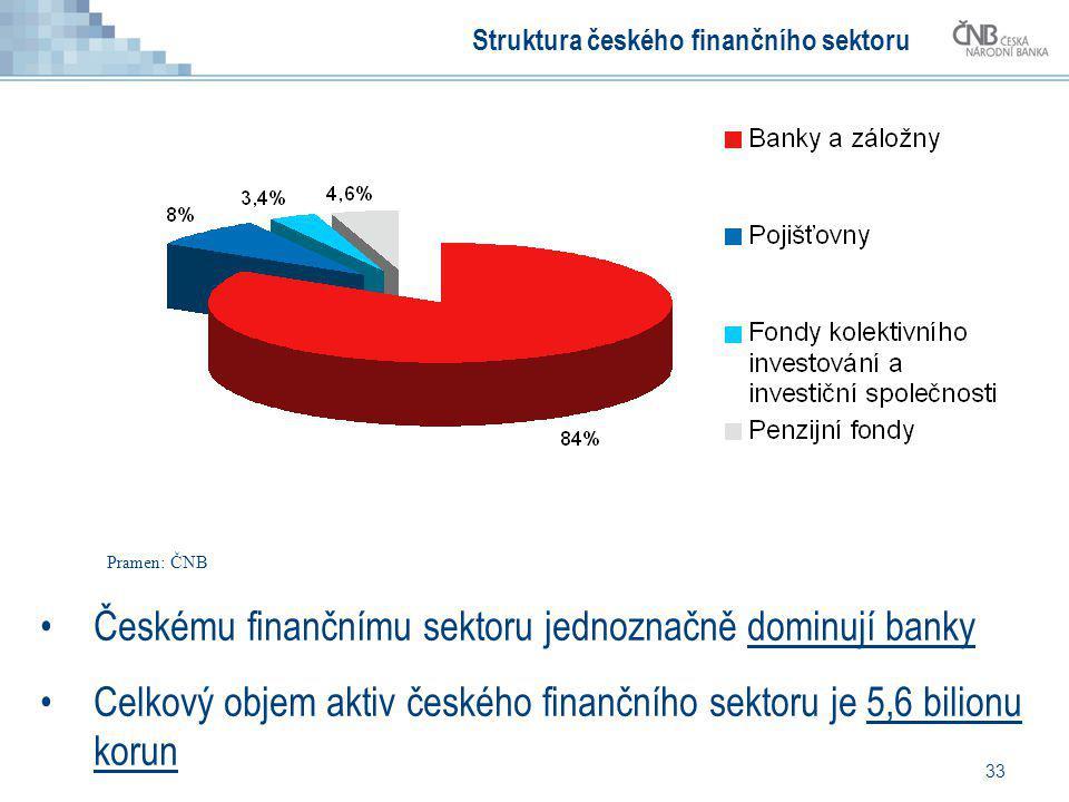 Struktura českého finančního sektoru