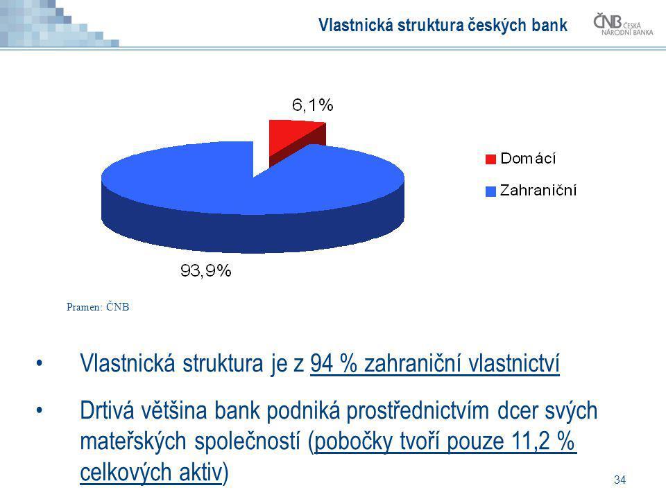 Vlastnická struktura českých bank