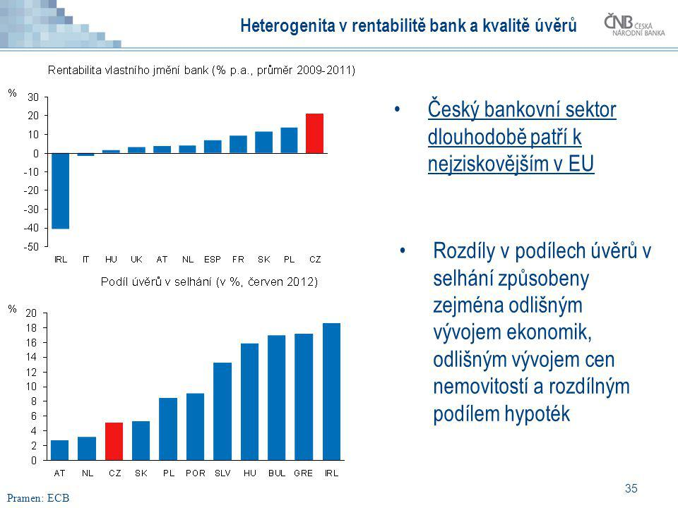 Heterogenita v rentabilitě bank a kvalitě úvěrů
