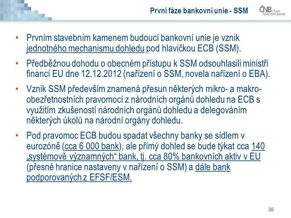První fáze bankovní unie - SSM