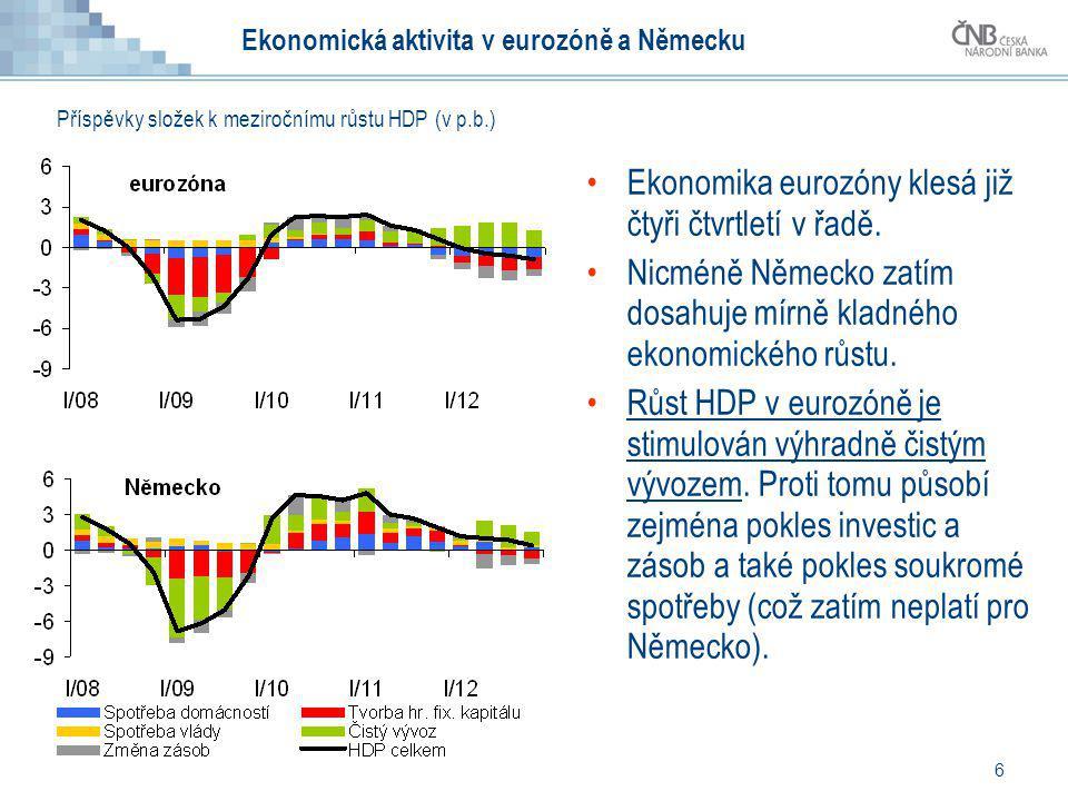 Ekonomická aktivita v eurozóně a Německu