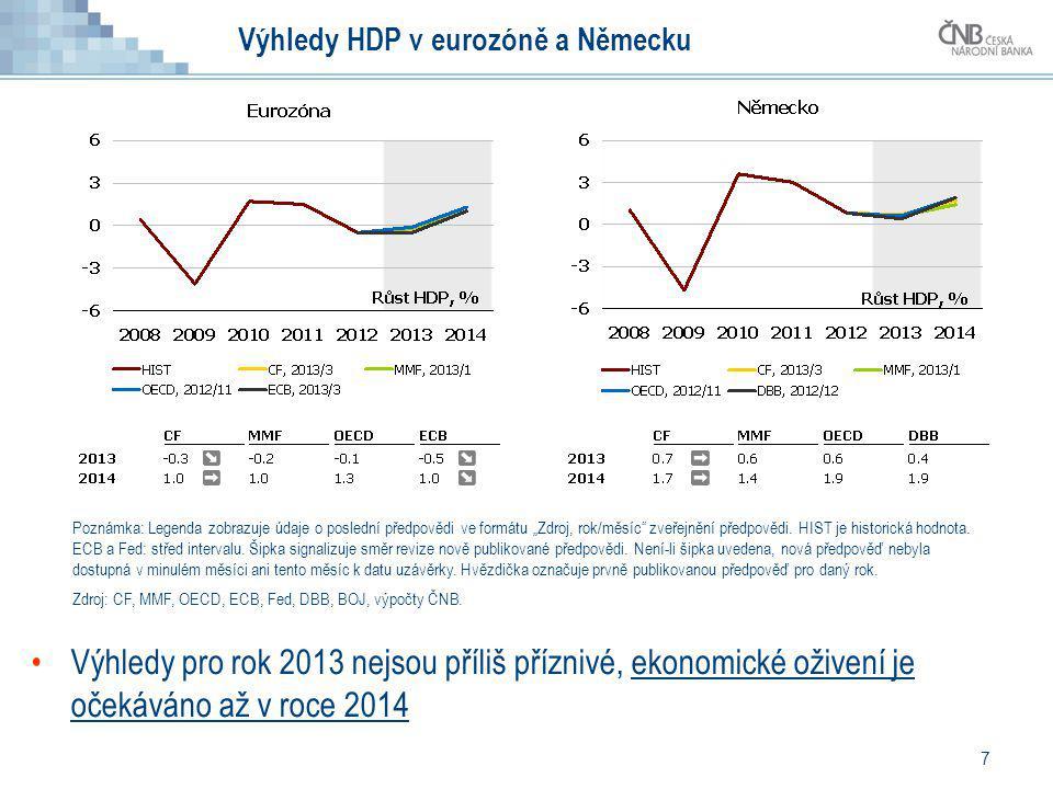 Výhledy HDP v eurozóně a Německu