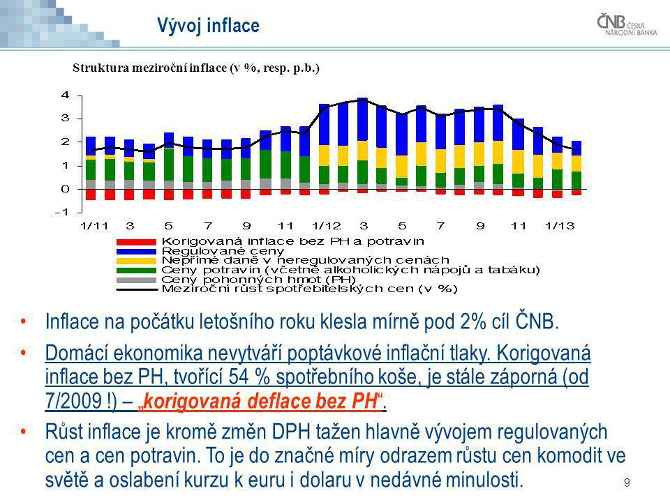 Inflace na počátku letošního roku klesla mírně pod 2% cíl ČNB.