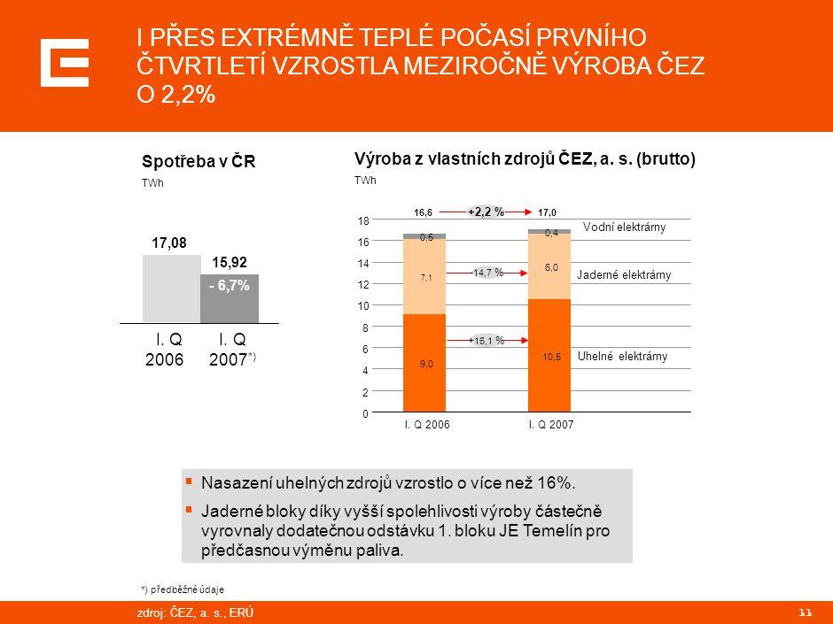 PRG-ZPD008-20041008-11373P1C KRÁTKODOBÉ CENY ELEKTŘINY PRO ROK 2007 VÝRAZNĚ POKLESLY PŘEDEVŠÍM DÍKY KOLAPSU CEN POVOLENEK CO2.