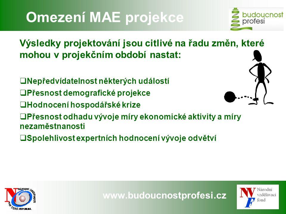 Omezení MAE projekce Výsledky projektování jsou citlivé na řadu změn, které mohou v projekčním období nastat: