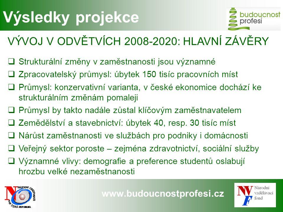 Výsledky projekce VÝVOJ V ODVĚTVÍCH 2008-2020: HLAVNÍ ZÁVĚRY