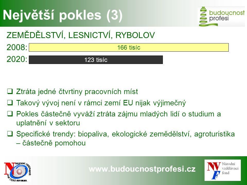 Největší pokles (3) ZEMĚDĚLSTVÍ, LESNICTVÍ, RYBOLOV 2008: 2020: