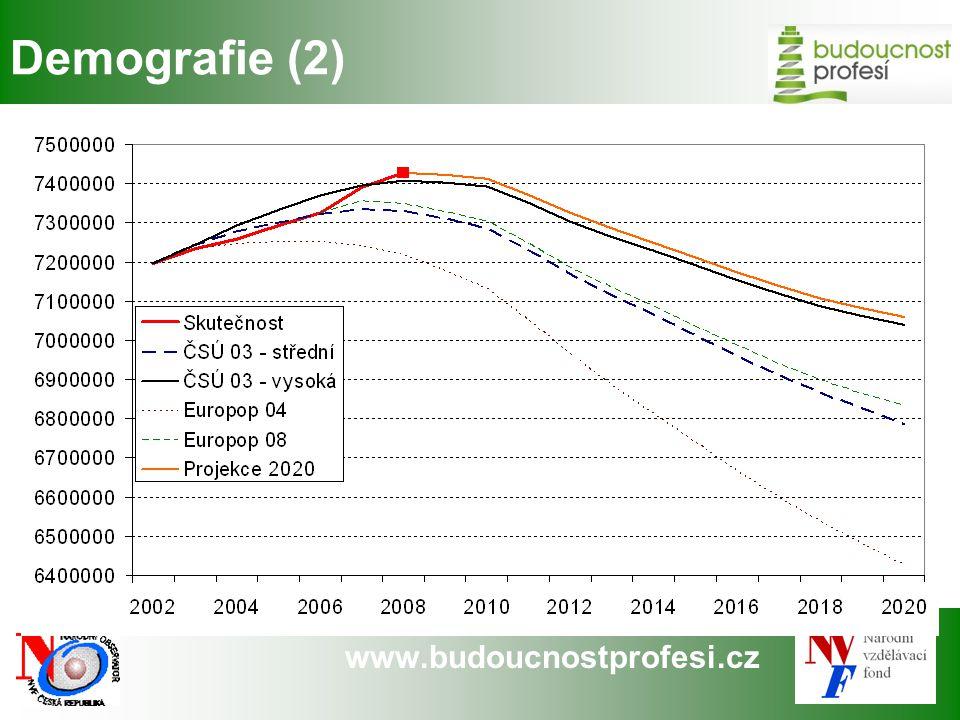 Demografie (2)