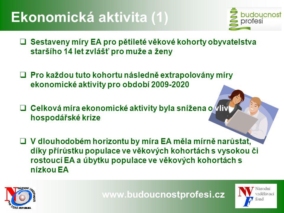 Ekonomická aktivita (1)