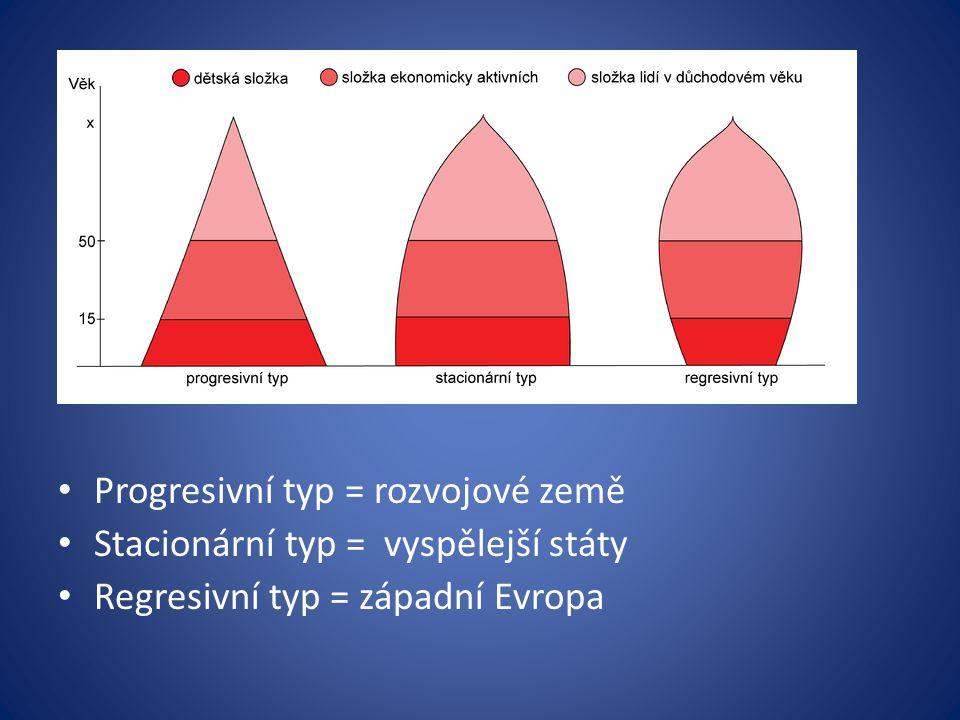 Věková pyramida Grafické znázornění věkové struktury obyvatelstva