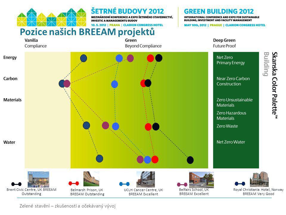 Pozice našich BREEAM projektů