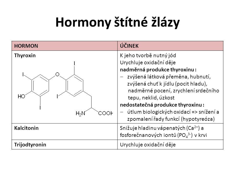Hormony štítné žlázy HORMON ÚČINEK Thyroxin K jeho tvorbě nutný jód