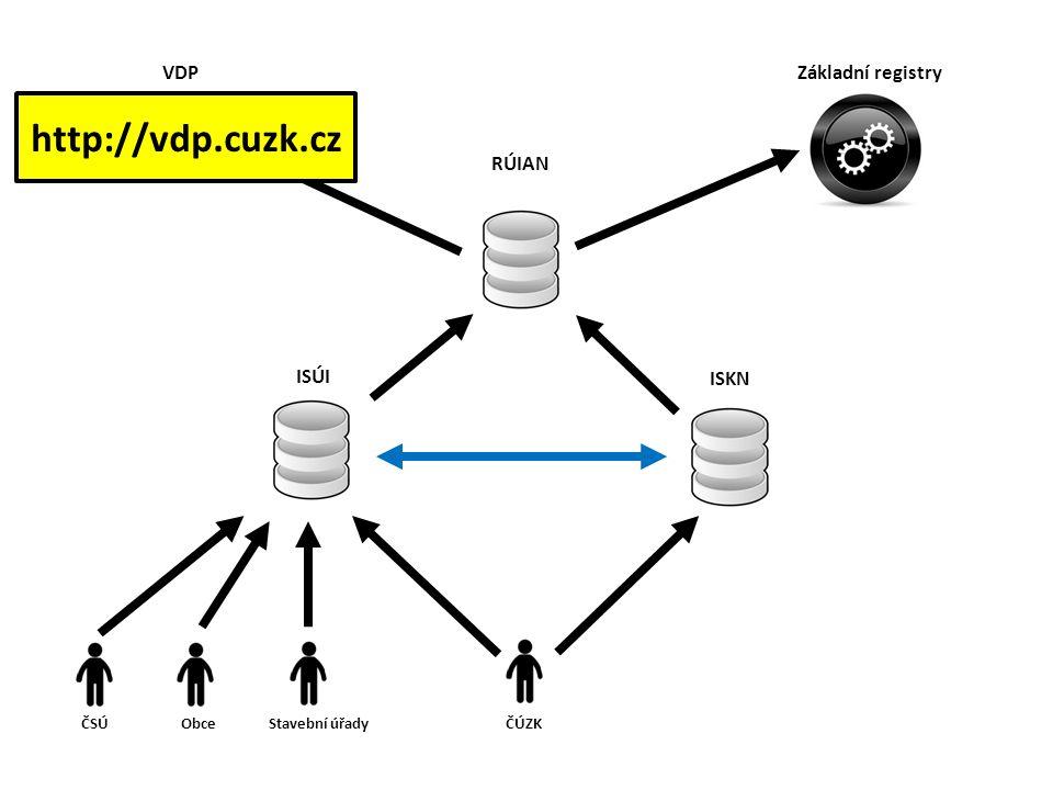 http://vdp.cuzk.cz VDP Základní registry RÚIAN ISÚI ISKN ČSÚ Obce
