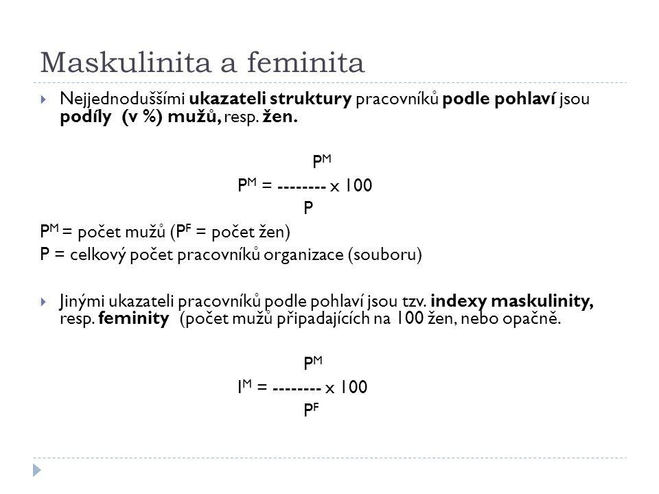 Maskulinita a feminita
