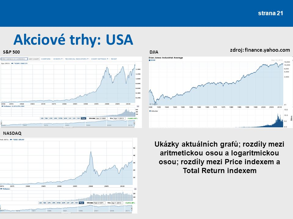 Akciové trhy: USA zdroj: finance.yahoo.com. S&P 500. DJIA. NASDAQ.
