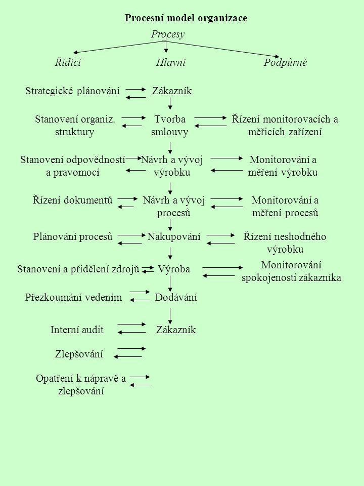 Procesní model organizace