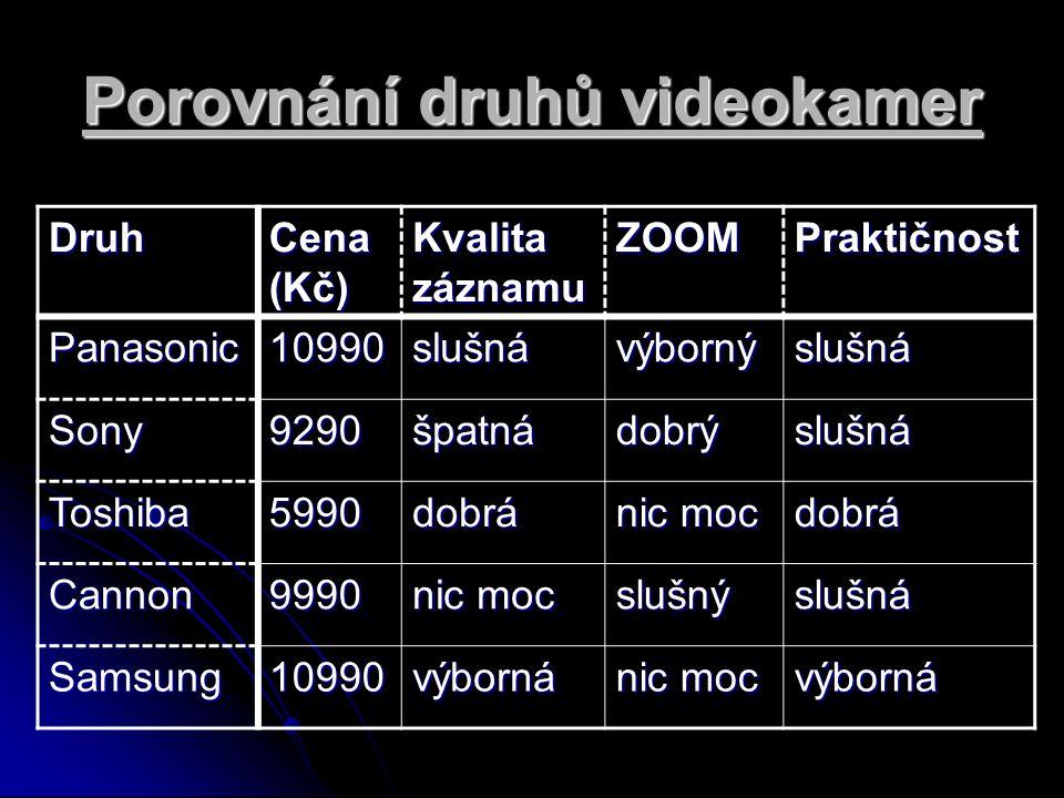 Porovnání druhů videokamer