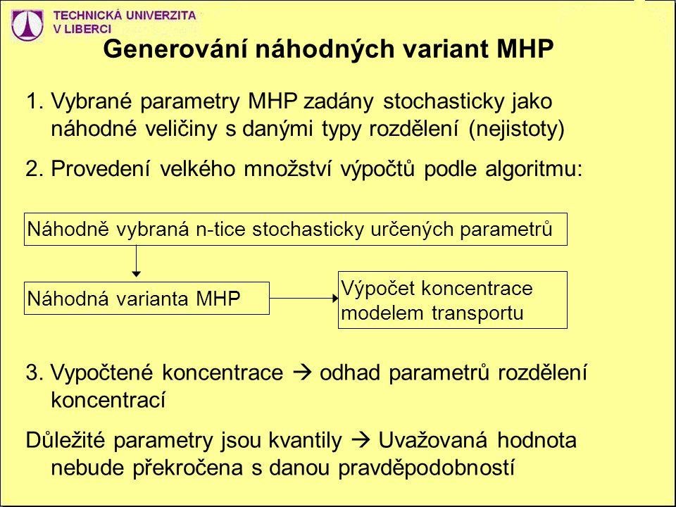 Generování náhodných variant MHP