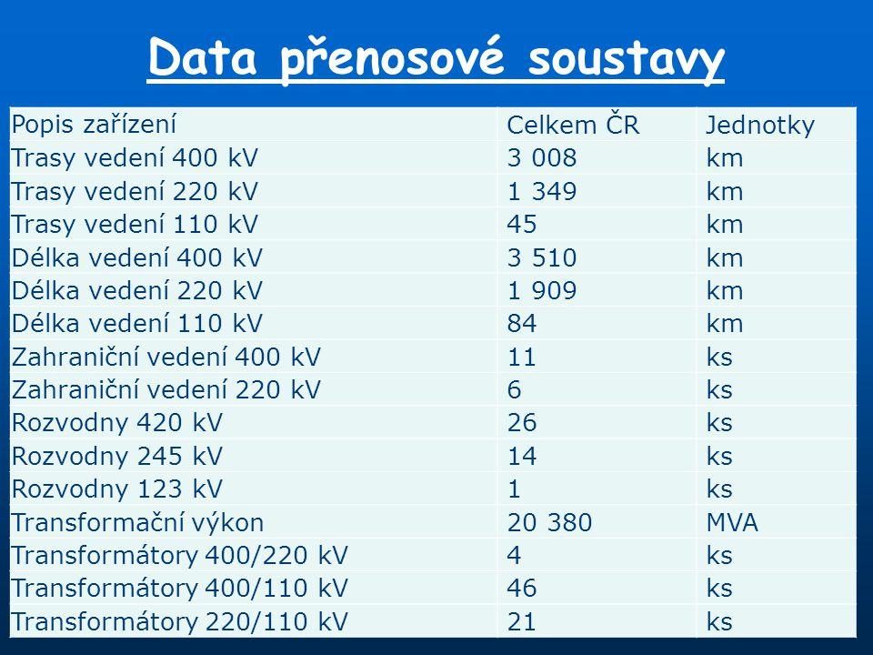 Data přenosové soustavy