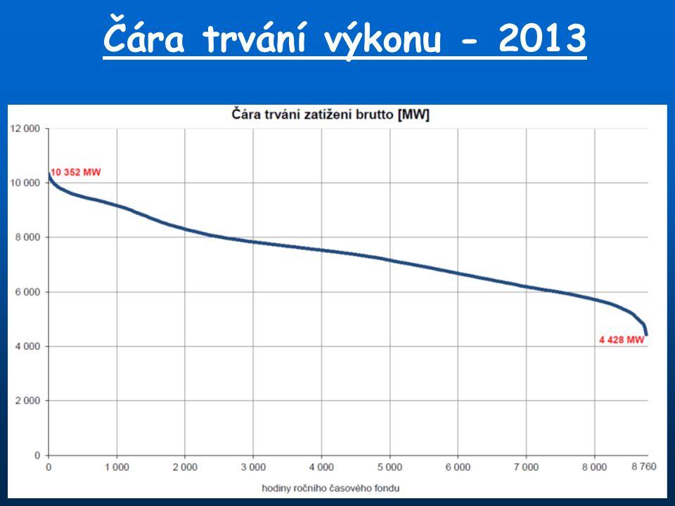 Čára trvání výkonu - 2013
