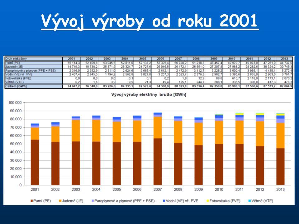 Vývoj výroby od roku 2001