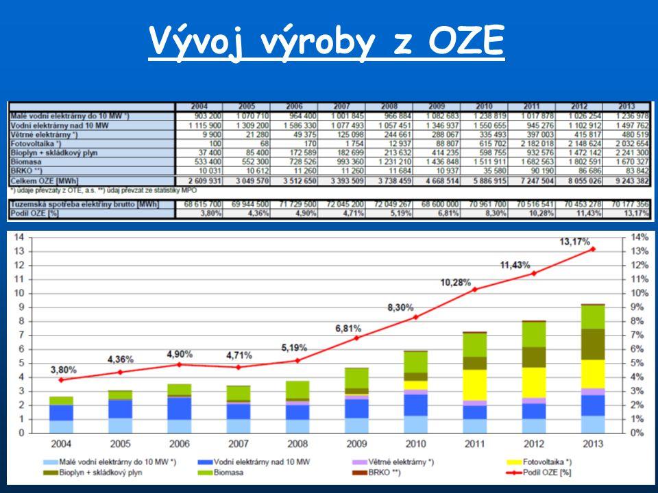 Vývoj výroby z OZE