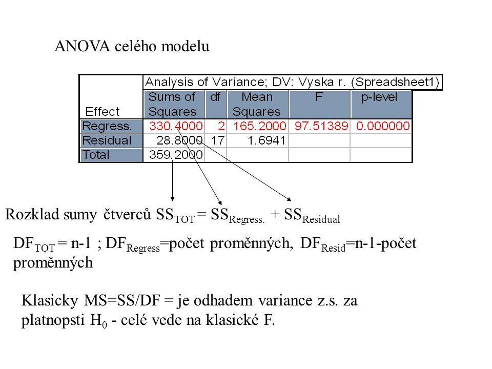ANOVA celého modelu Rozklad sumy čtverců SSTOT = SSRegress. + SSResidual. DFTOT = n-1 ; DFRegress=počet proměnných, DFResid=n-1-počet proměnných.
