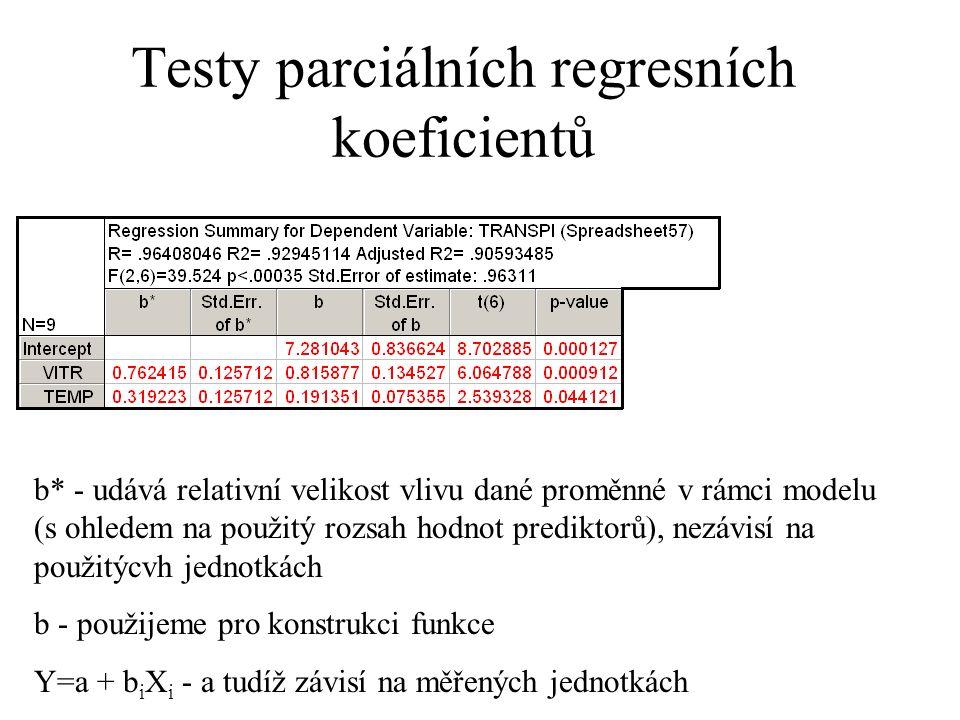 Testy parciálních regresních koeficientů