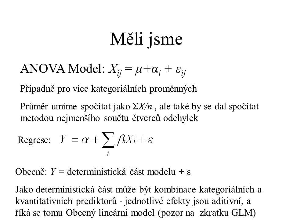 Měli jsme ANOVA Model: Xij = μ+αi + εij