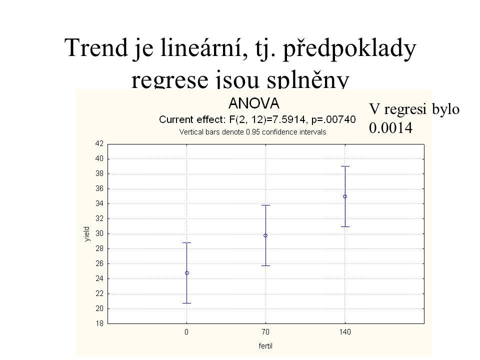 Trend je lineární, tj. předpoklady regrese jsou splněny