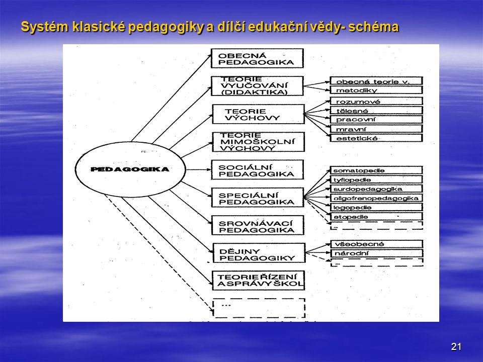 Systém klasické pedagogiky a dílčí edukační vědy- schéma