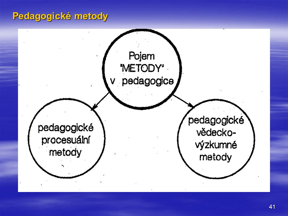 Pedagogické metody