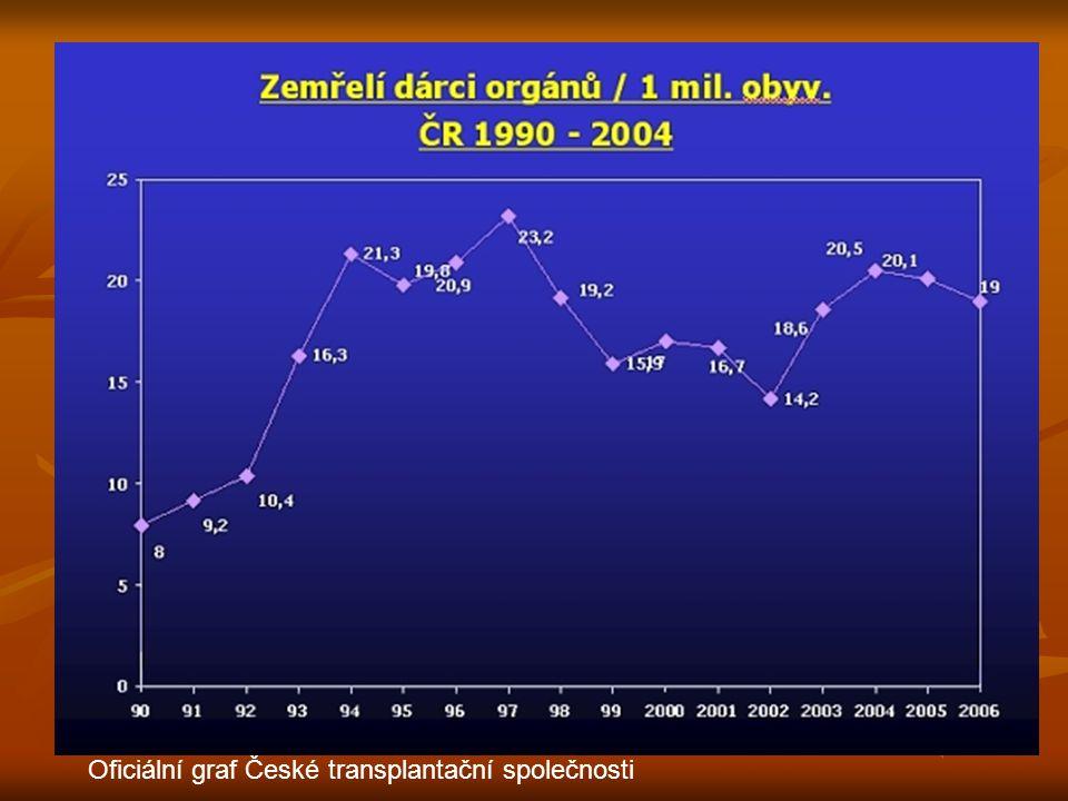 Oficiální graf České transplantační společnosti