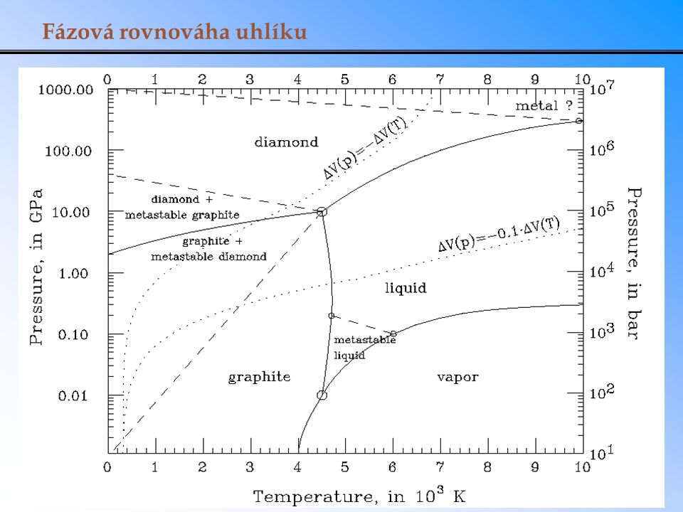 Fázová rovnováha uhlíku