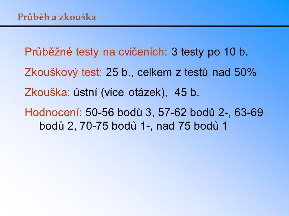 Průběžné testy na cvičeních: 3 testy po 10 b.
