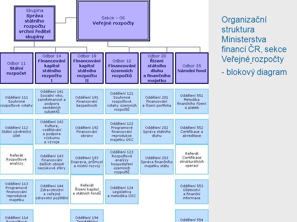 Organizační struktura Ministerstva financí ČR, sekce Veřejné rozpočty