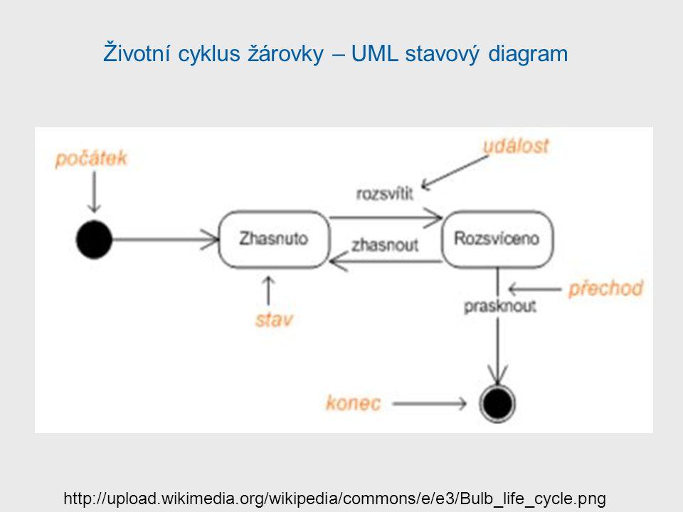 Životní cyklus žárovky – UML stavový diagram