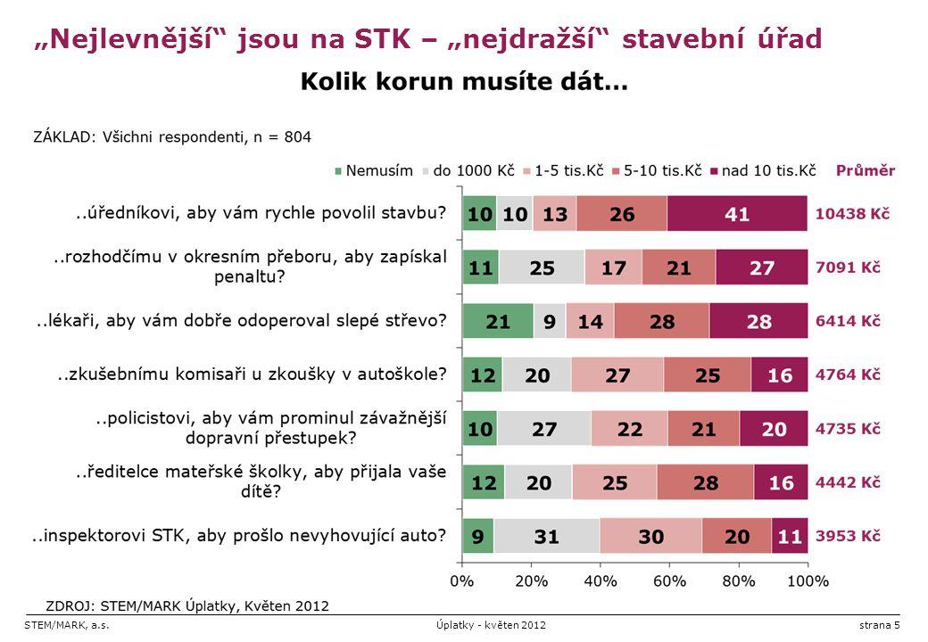 """""""Nejlevnější jsou na STK – """"nejdražší stavební úřad"""