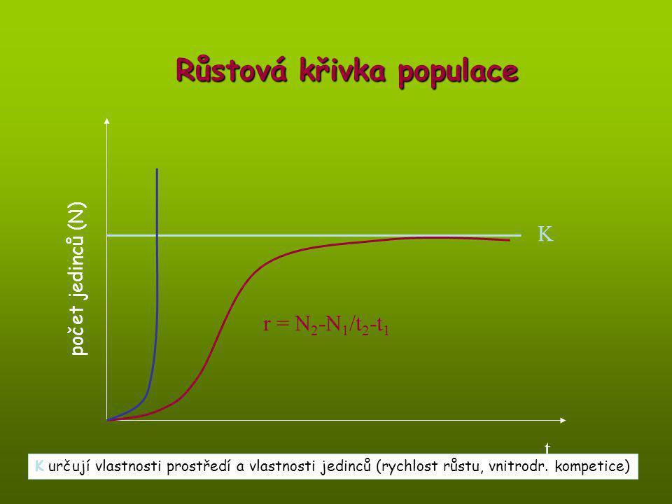 Růstová křivka populace