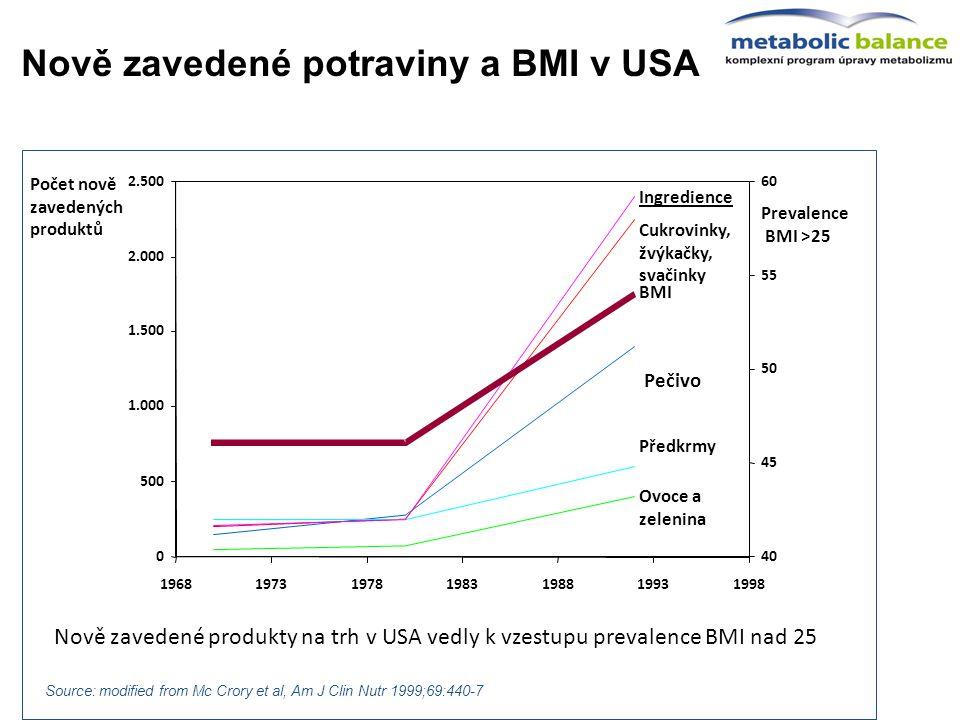Nově zavedené potraviny a BMI v USA