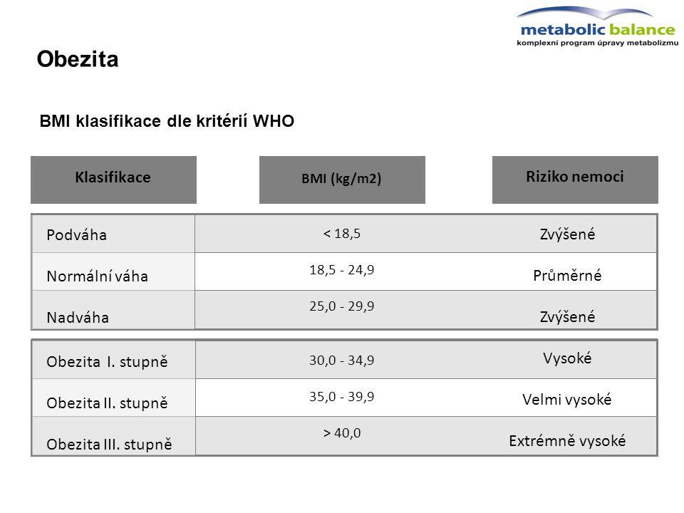 BMI klasifikace dle kritérií WHO