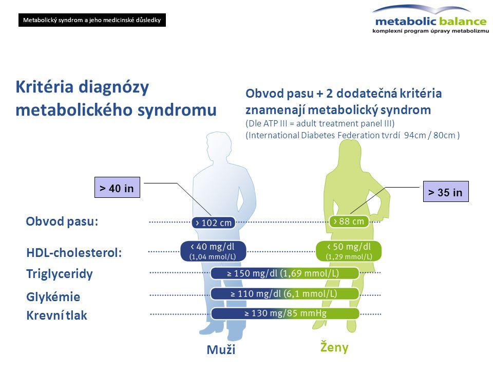 metabolického syndromu