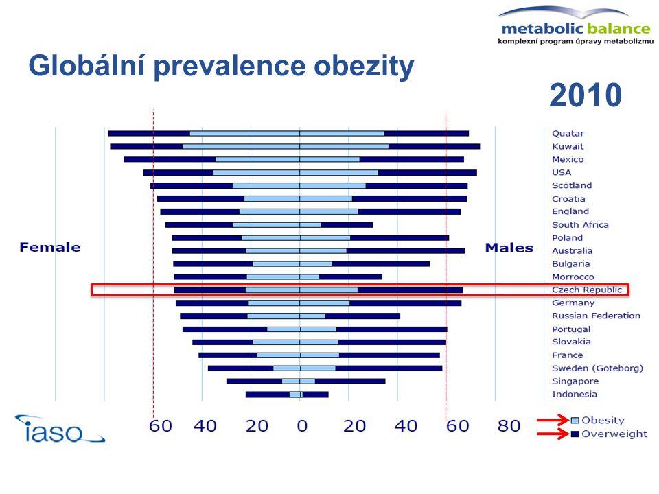 Globální prevalence obezity