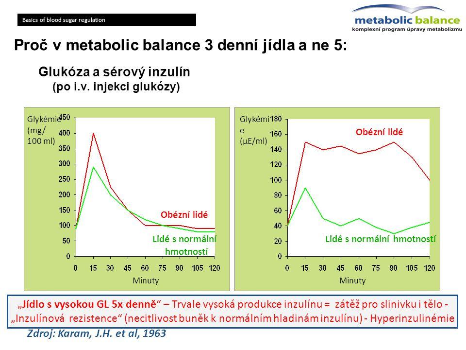 Glukóza a sérový inzulín (po i.v. injekci glukózy)