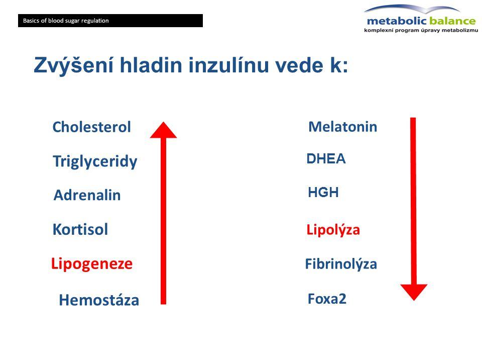Zvýšení hladin inzulínu vede k: