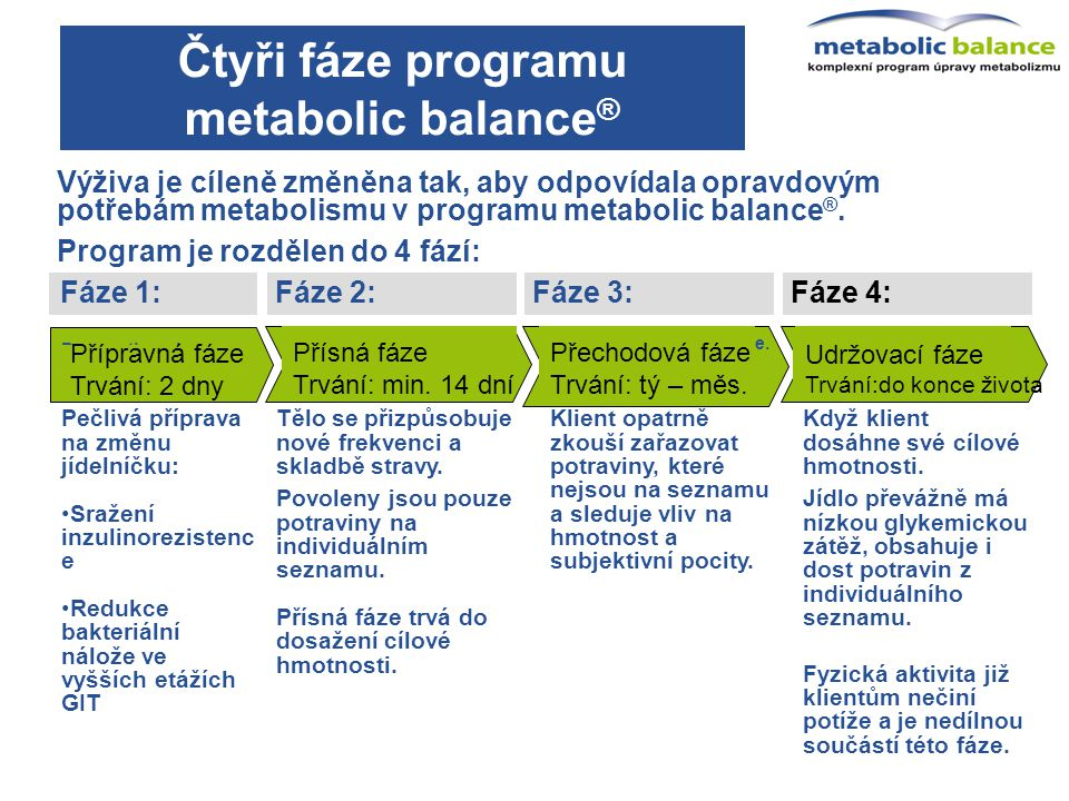 Čtyři fáze programu metabolic balance®
