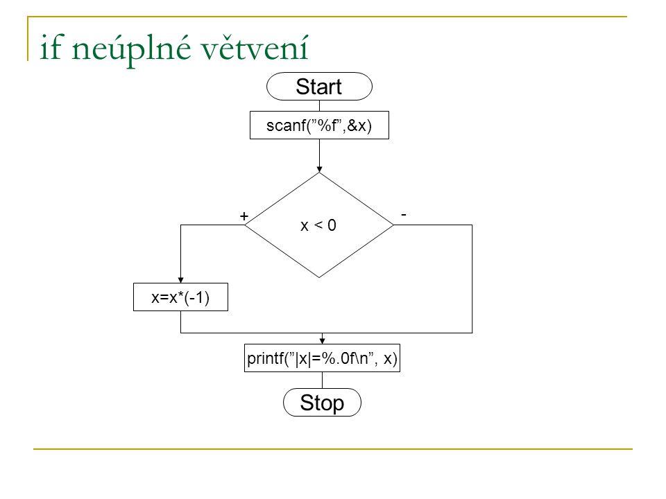 if neúplné větvení Start Stop scanf( %f ,&x) x < 0 - + x=x*(-1)