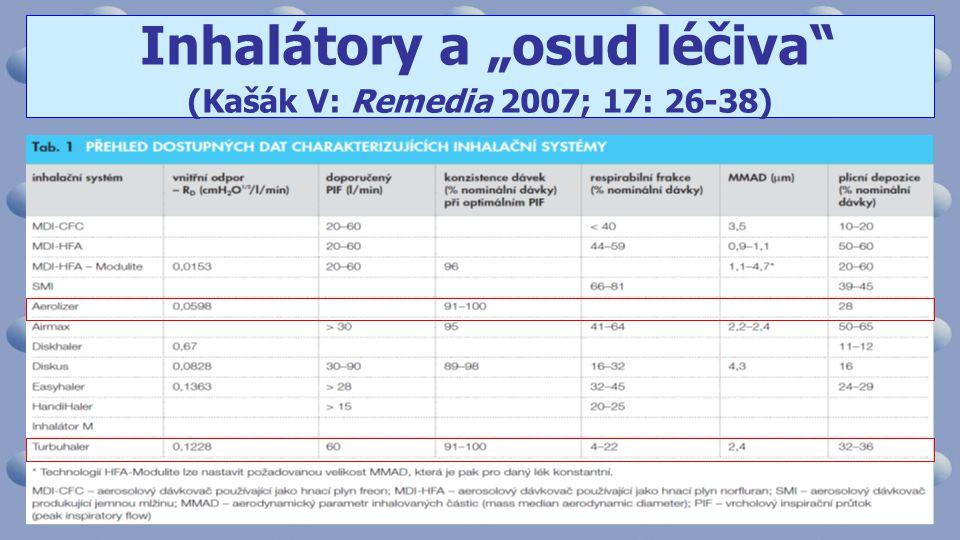 "Inhalátory a ""osud léčiva (Kašák V: Remedia 2007; 17: 26-38)"