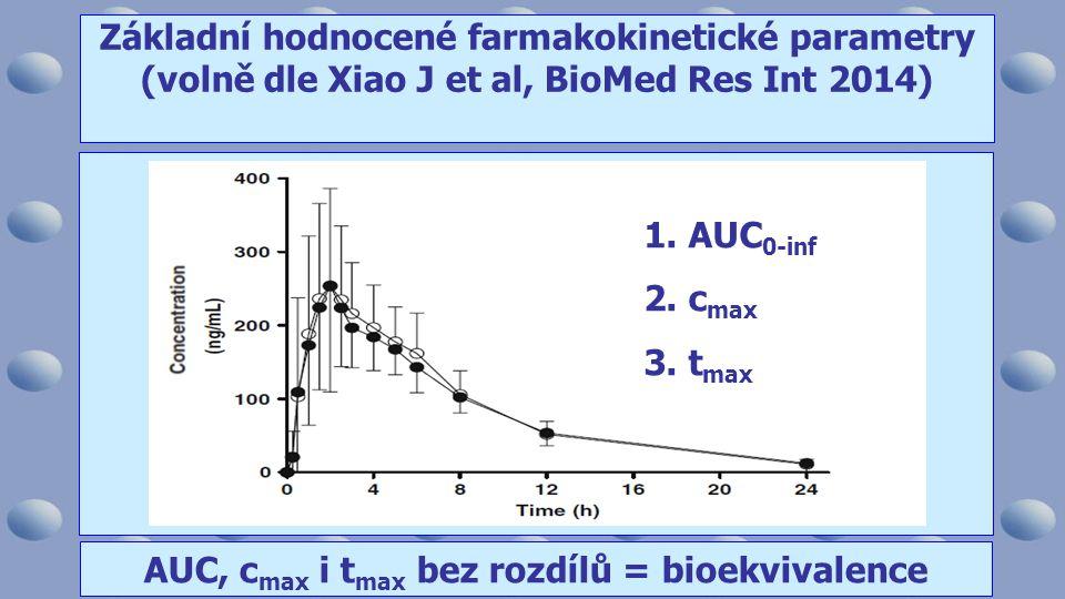 Základní hodnocené farmakokinetické parametry