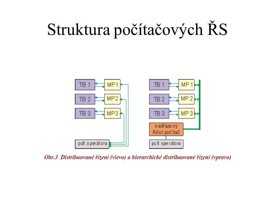 Struktura počítačových ŘS